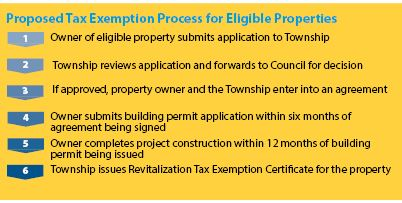 Esquimalt Revitalization Tax Exemption Process